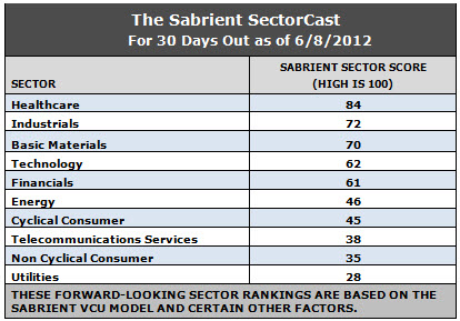 forward-looking sector rankings