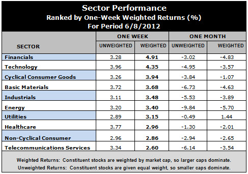 best performing sectors