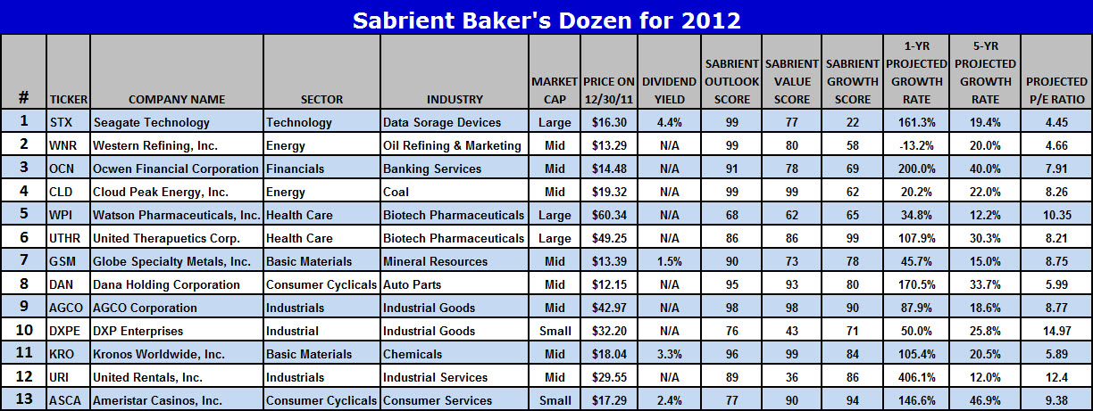 Sabrient Top Stocks - 2011