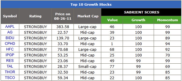 Top 10 Growth Stocks - Sabrient Top 10 List